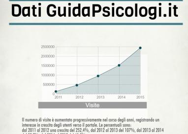 Psicologia online, un supporto  sempre più richiesto