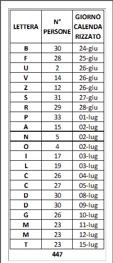 Calendario Elezioni.Benevento Elezioni Europee Stabilito Il Calendario Di